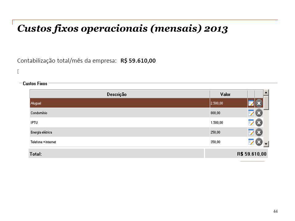 Custos fixos operacionais (mensais) 2013