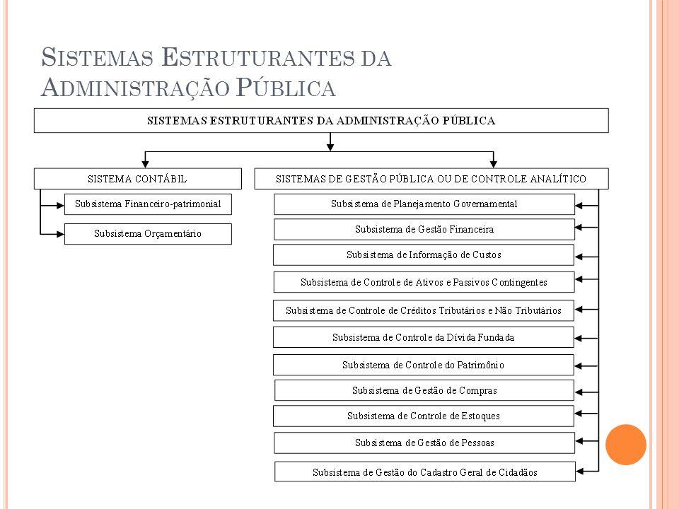 Sistemas Estruturantes da Administração Pública