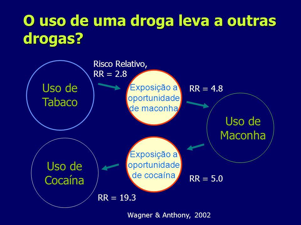 O uso de uma droga leva a outras drogas