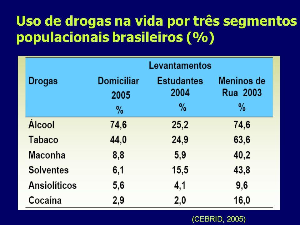 Uso de drogas na vida por três segmentos populacionais brasileiros (%)