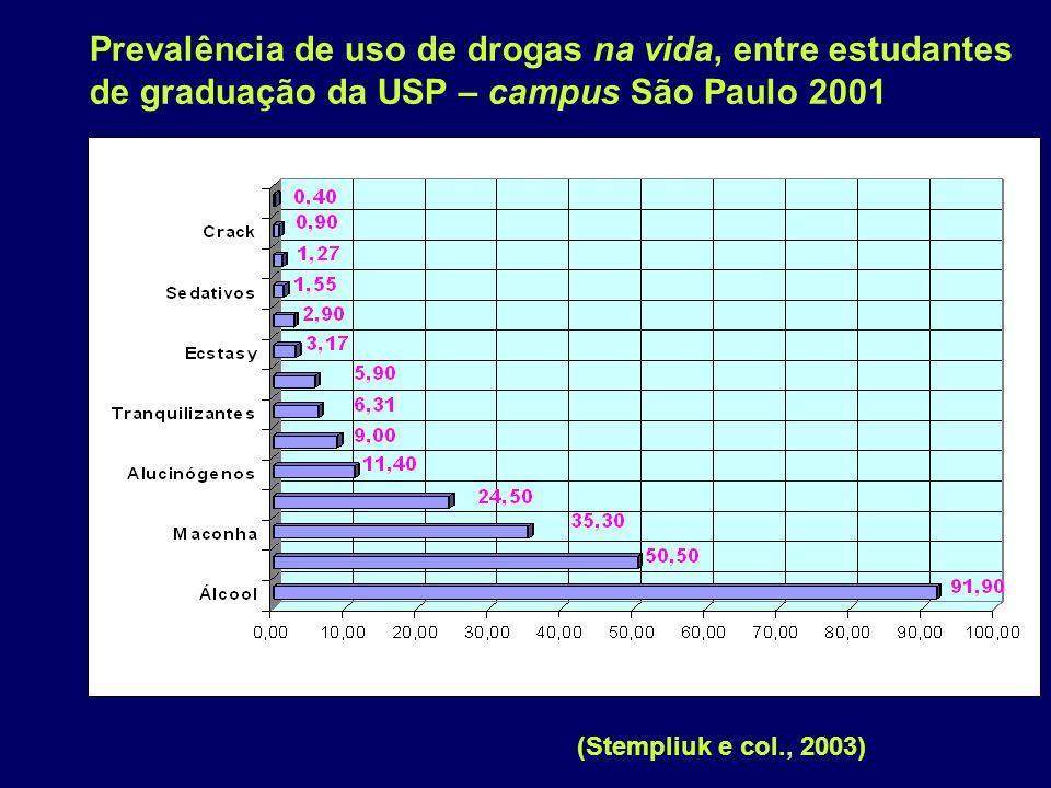 Prevalência de uso de drogas na vida, entre estudantes de graduação da USP – campus São Paulo 2001