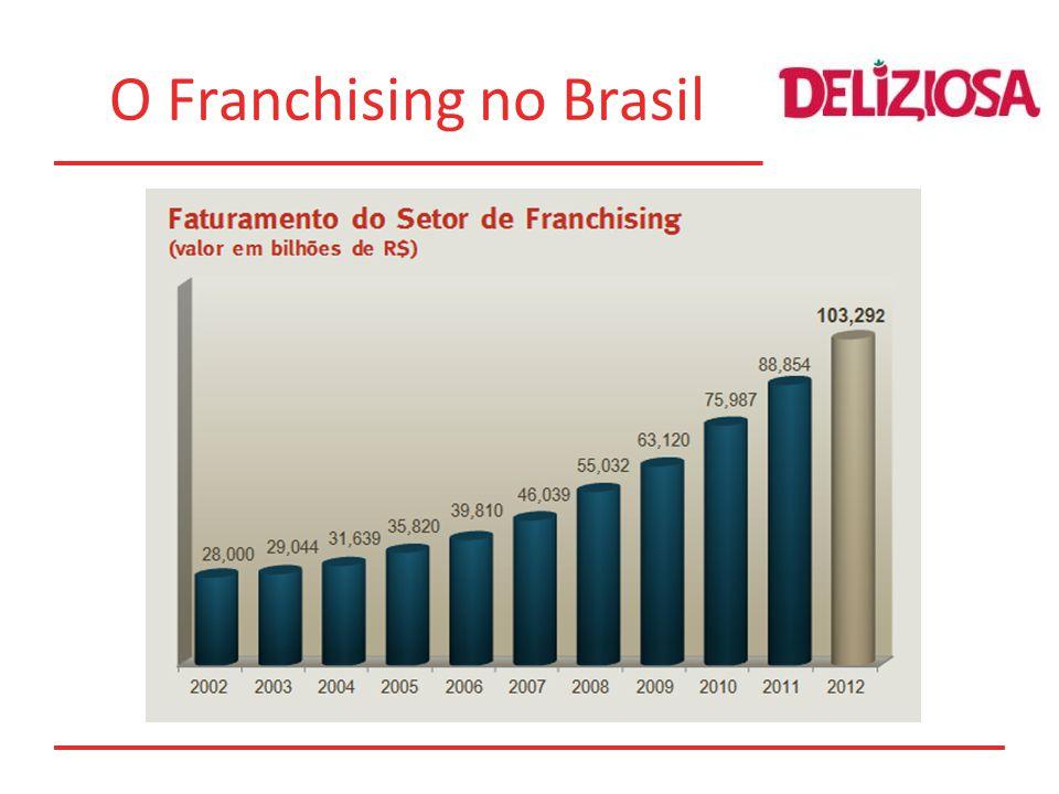 O Franchising no Brasil