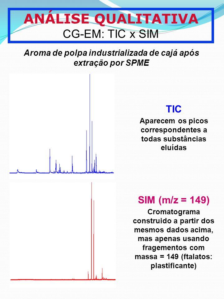 ANÁLISE QUALITATIVA CG-EM: TIC x SIM TIC SIM (m/z = 149)