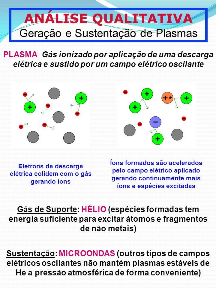 Eletrons da descarga elétrica colidem com o gás gerando íons