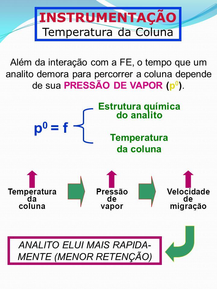 ANALITO ELUI MAIS RAPIDA-MENTE (MENOR RETENÇÃO)