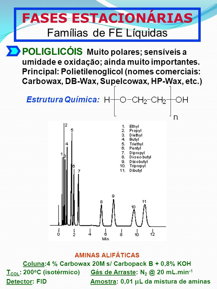 Coluna:4 % Carbowax 20M s/ Carbopack B + 0,8% KOH