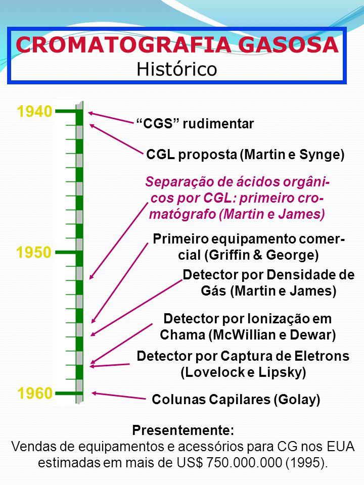 CROMATOGRAFIA GASOSA Histórico 1940 1950 1960 CGS rudimentar