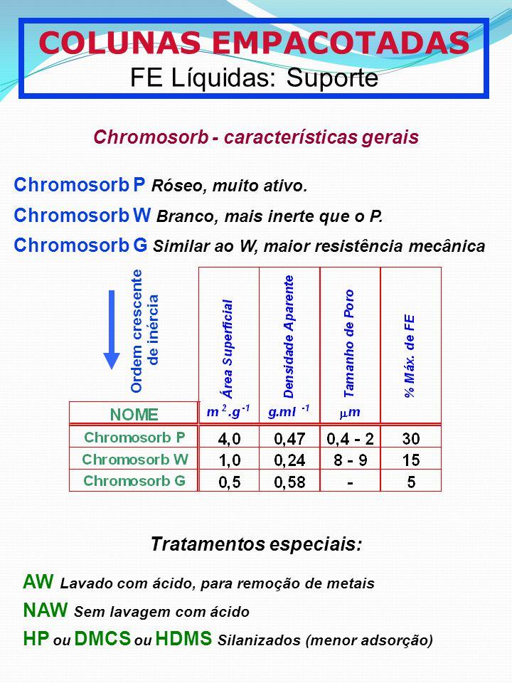 Chromosorb - características gerais