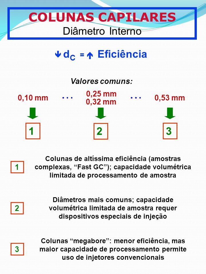 COLUNAS CAPILARES Diâmetro Interno 1 2 3  dC =  Eficiência 0,10 mm