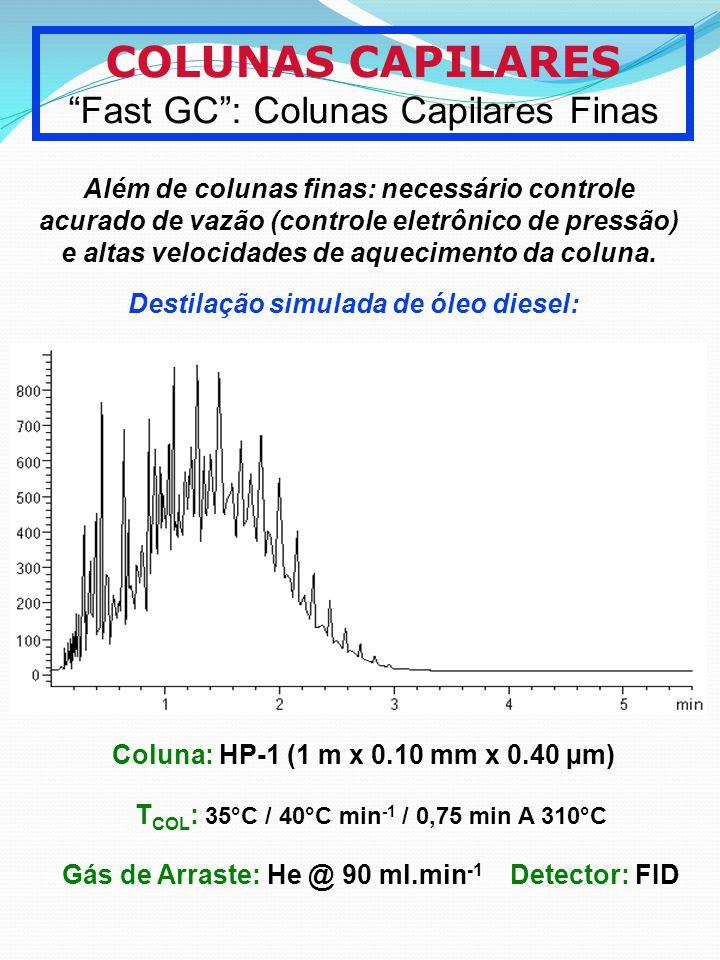TCOL: 35°C / 40°C min-1 / 0,75 min A 310°C