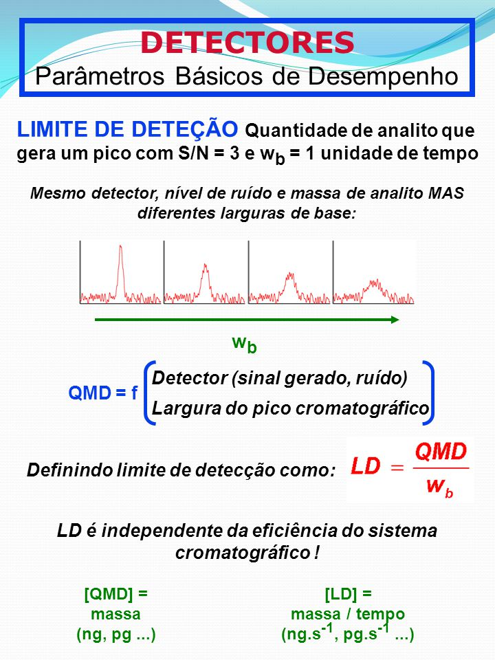 LD é independente da eficiência do sistema cromatográfico !