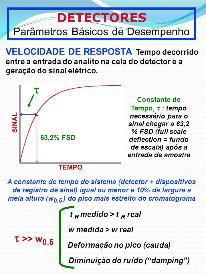 Deformação no pico (cauda) Diminuição do ruído ( damping )