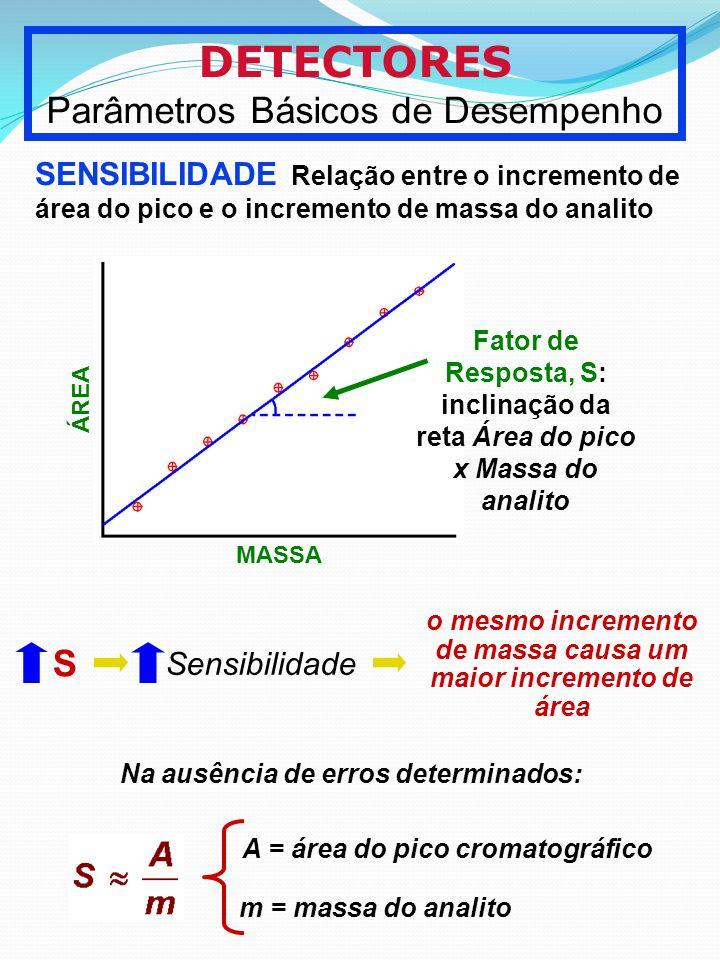 DETECTORES Parâmetros Básicos de Desempenho S