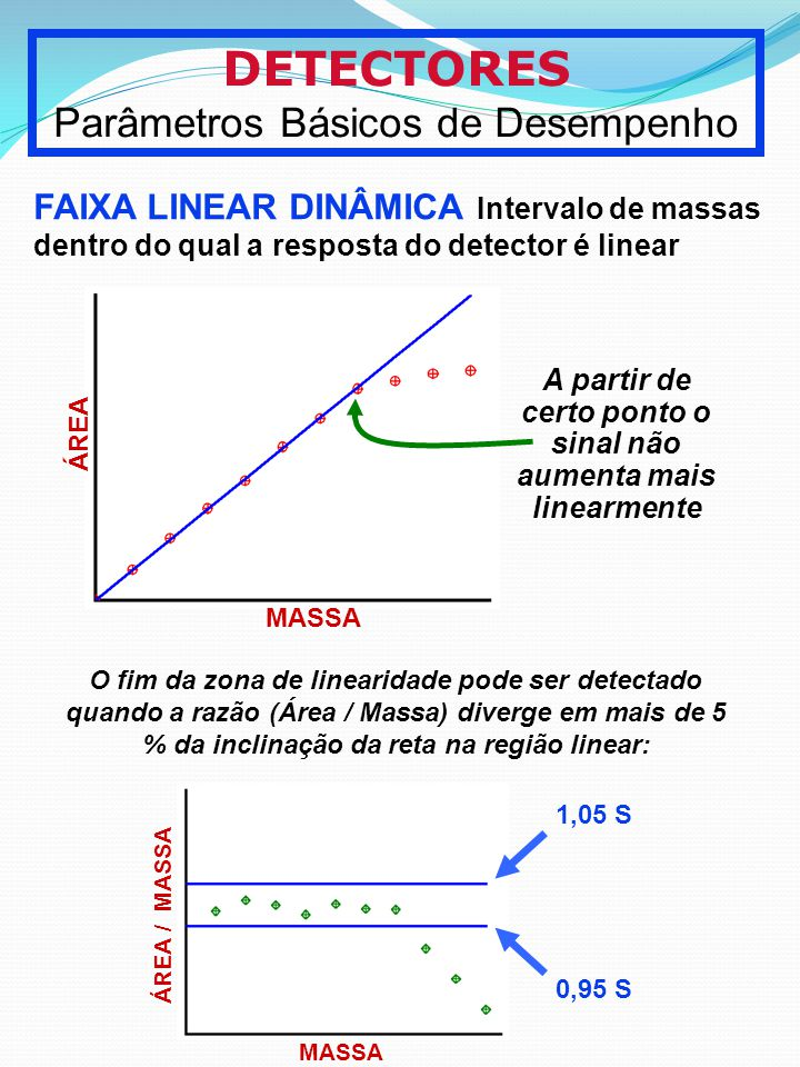 A partir de certo ponto o sinal não aumenta mais linearmente