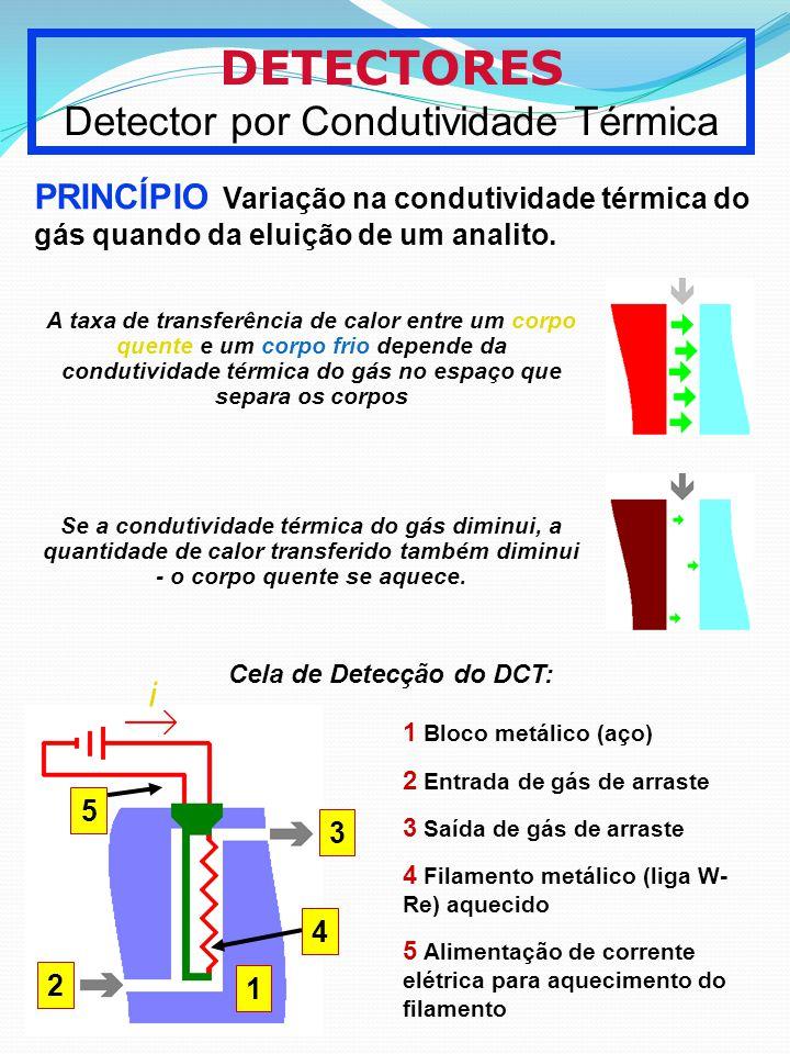 Detector por Condutividade Térmica