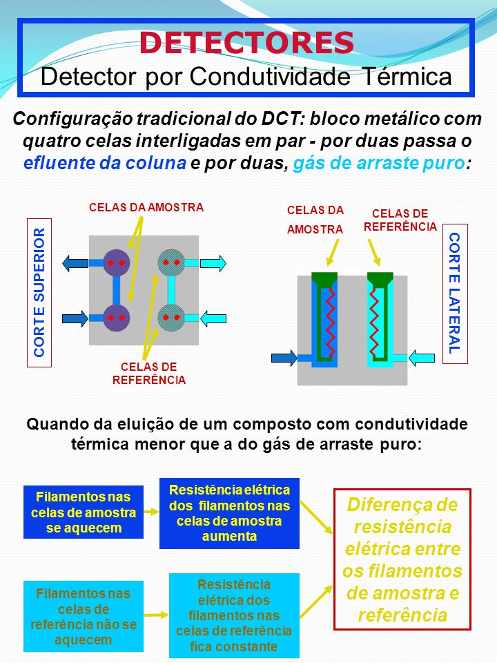 DETECTORES Detector por Condutividade Térmica