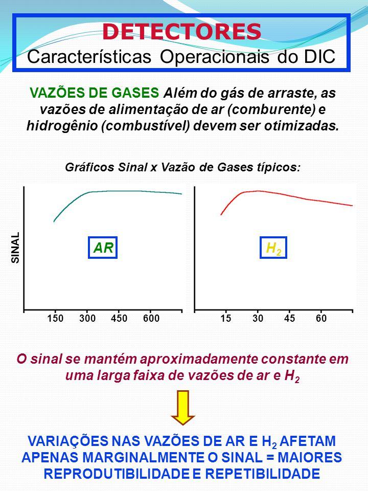 Gráficos Sinal x Vazão de Gases típicos:
