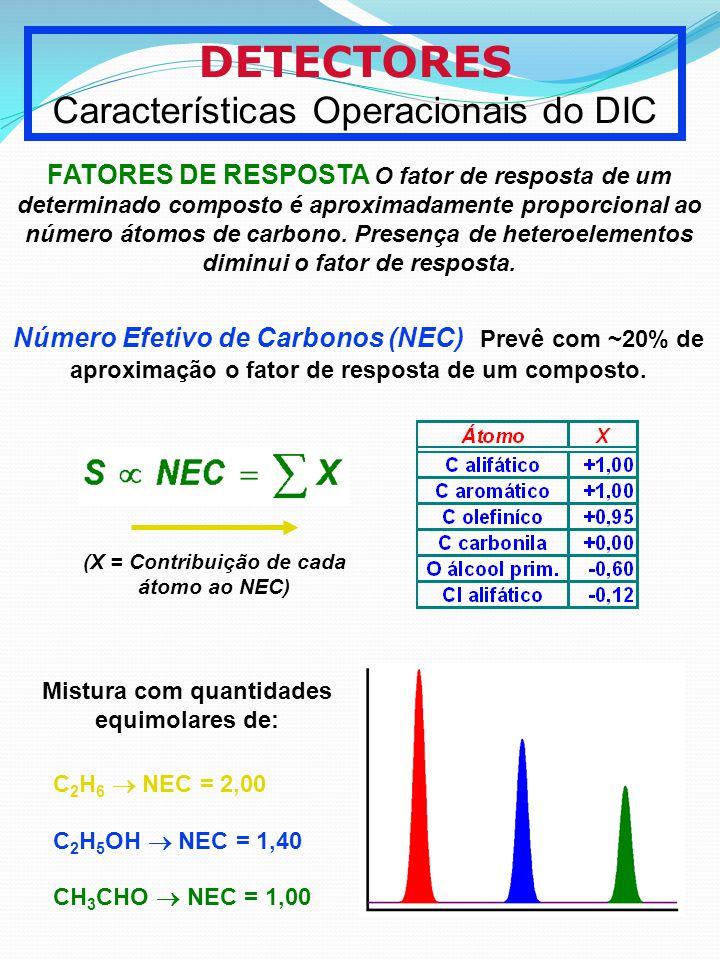 DETECTORES Características Operacionais do DIC