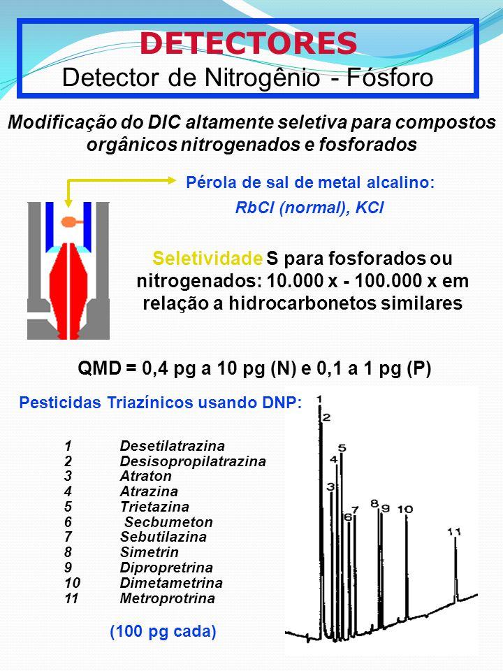 Detector de Nitrogênio - Fósforo