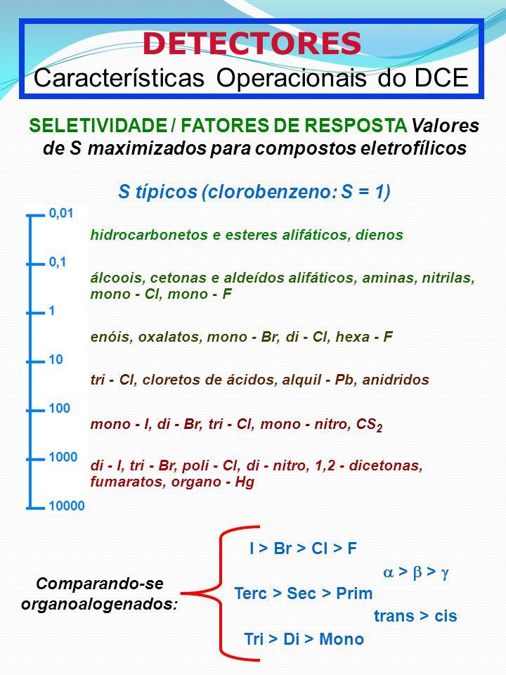 S típicos (clorobenzeno: S = 1)