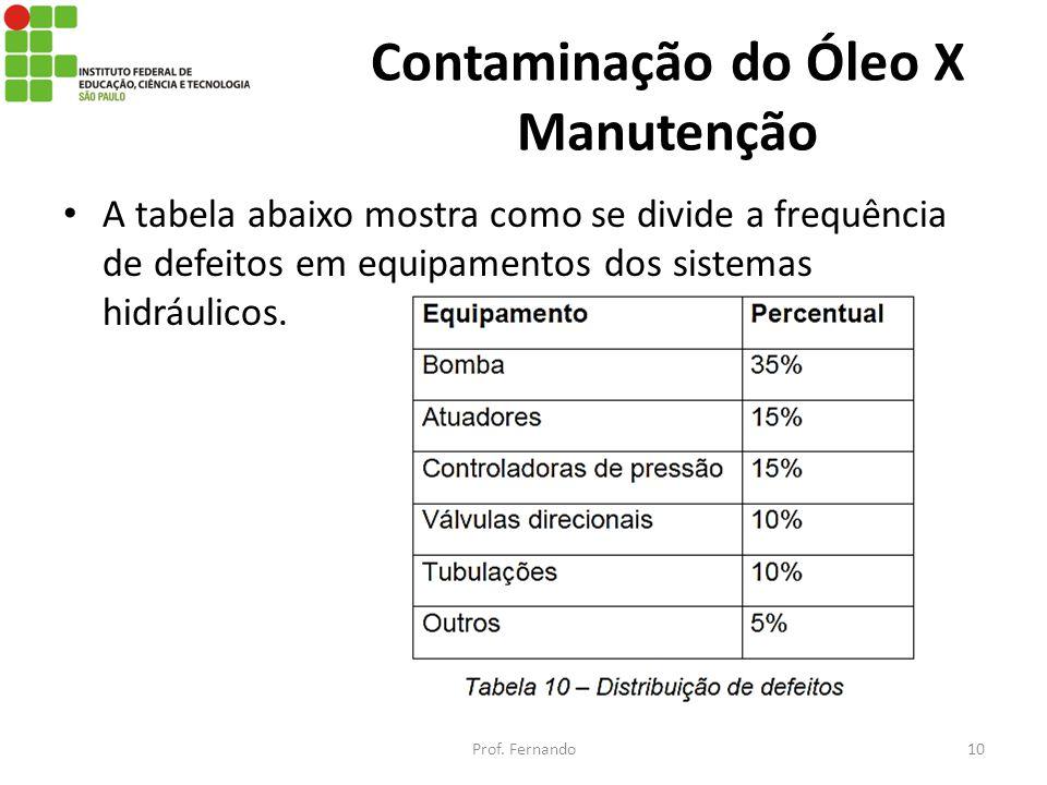 Contaminação do Óleo X Manutenção