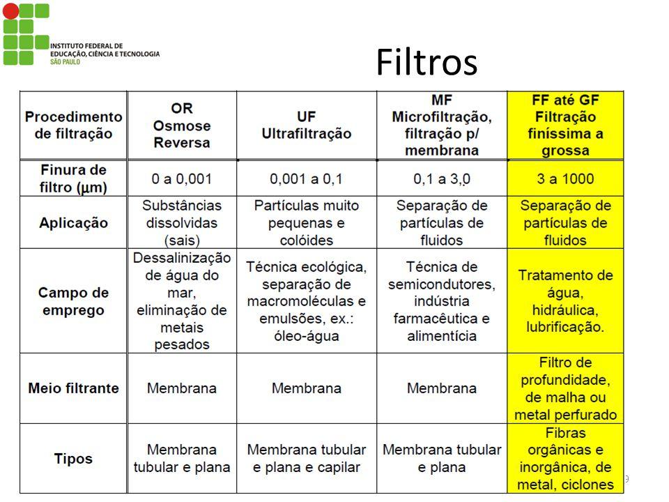 Filtros Prof. Fernando