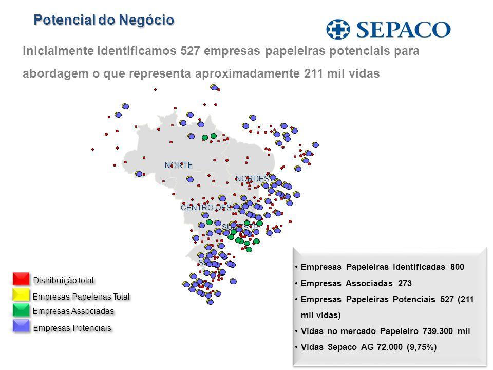 Potencial do Negócio Inicialmente identificamos 527 empresas papeleiras potenciais para abordagem o que representa aproximadamente 211 mil vidas.
