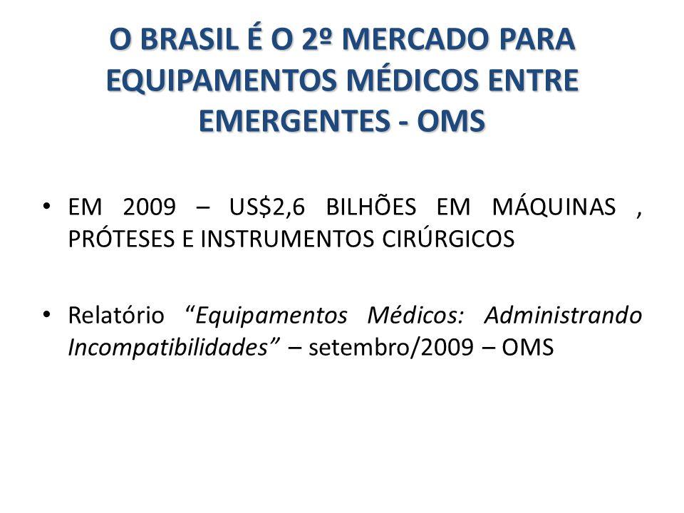O BRASIL É O 2º MERCADO PARA EQUIPAMENTOS MÉDICOS ENTRE EMERGENTES - OMS