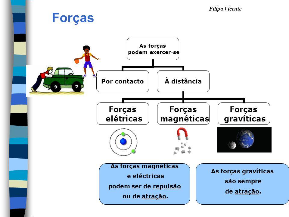 Forças As forças magnéticas e eléctricas As forças gravíticas
