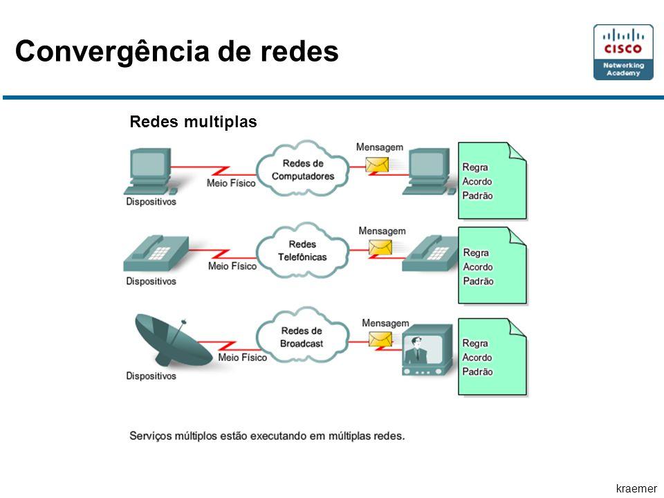 Convergência de redes Redes multiplas
