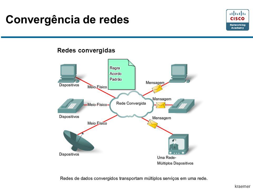 Convergência de redes Redes convergidas
