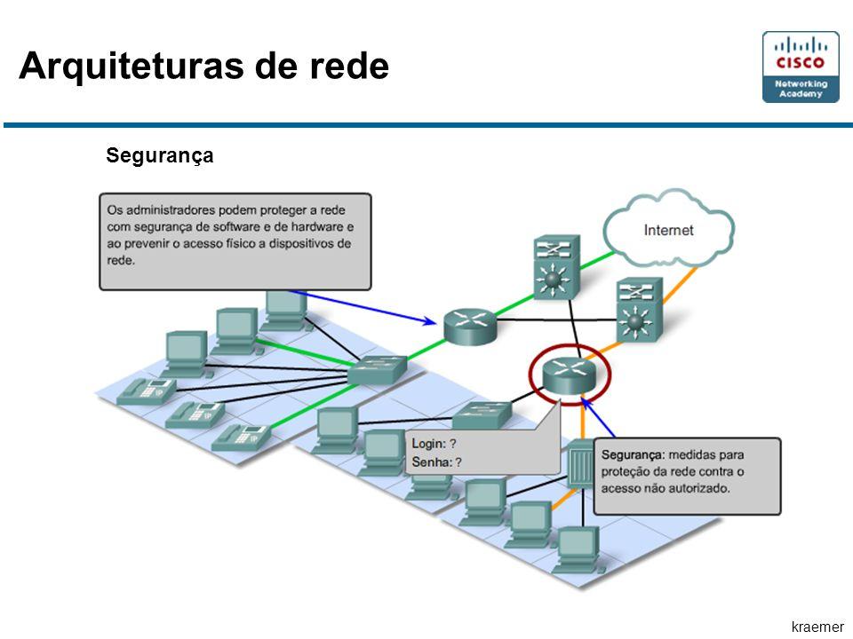 Arquiteturas de rede Segurança