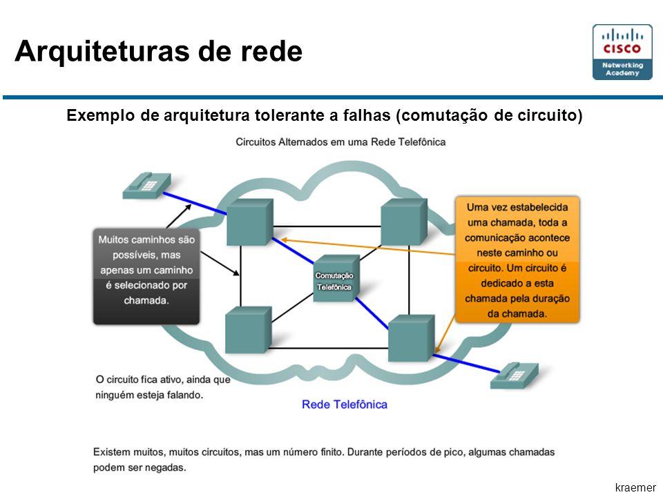 Arquiteturas de rede Exemplo de arquitetura tolerante a falhas (comutação de circuito)