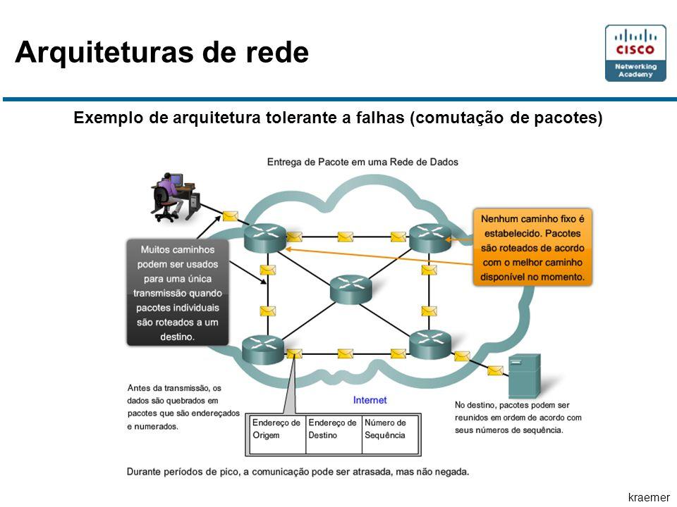 Arquiteturas de rede Exemplo de arquitetura tolerante a falhas (comutação de pacotes)