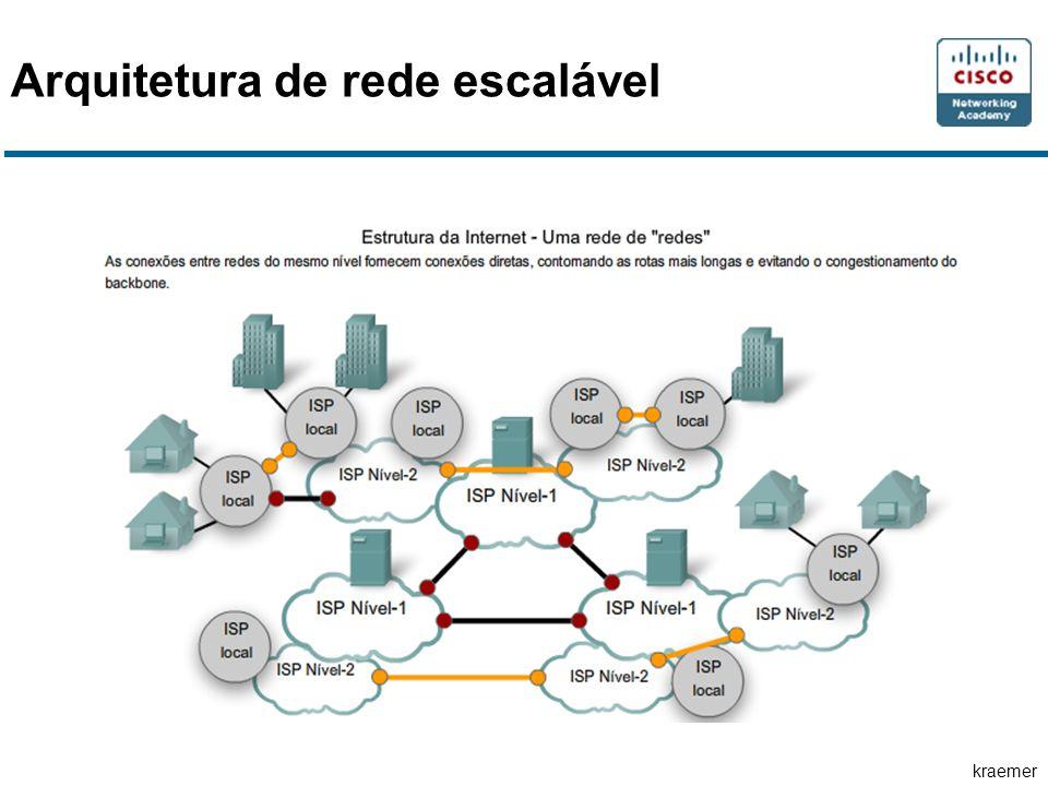 Arquitetura de rede escalável