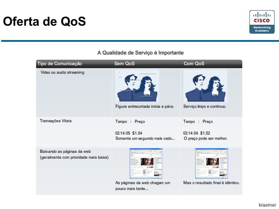 Oferta de QoS