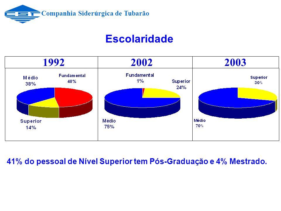 41% do pessoal de Nível Superior tem Pós-Graduação e 4% Mestrado.