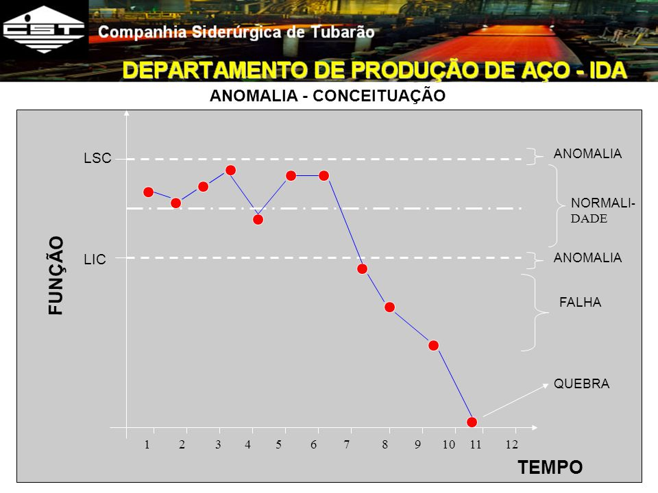 FUNÇÃO TEMPO ANOMALIA - CONCEITUAÇÃO LSC LIC 1 2 4 3 5 7 6 8 9 11 12