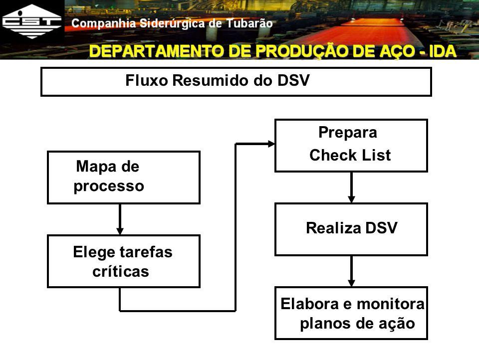 Fluxo Resumido do DSV Prepara. Check List. Mapa de processo. Realiza DSV. Elege tarefas críticas.