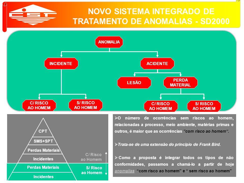 NOVO SISTEMA INTEGRADO DE TRATAMENTO DE ANOMALIAS - SD2000
