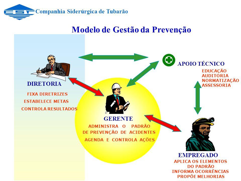 Modelo de Gestão da Prevenção