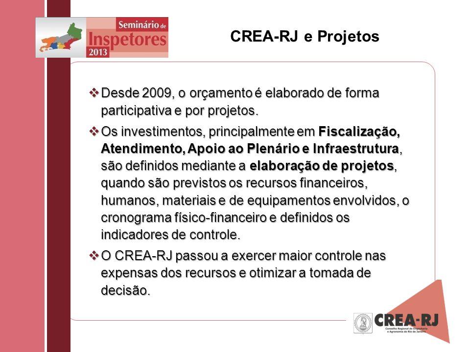 CREA-RJ e Projetos Desde 2009, o orçamento é elaborado de forma participativa e por projetos.