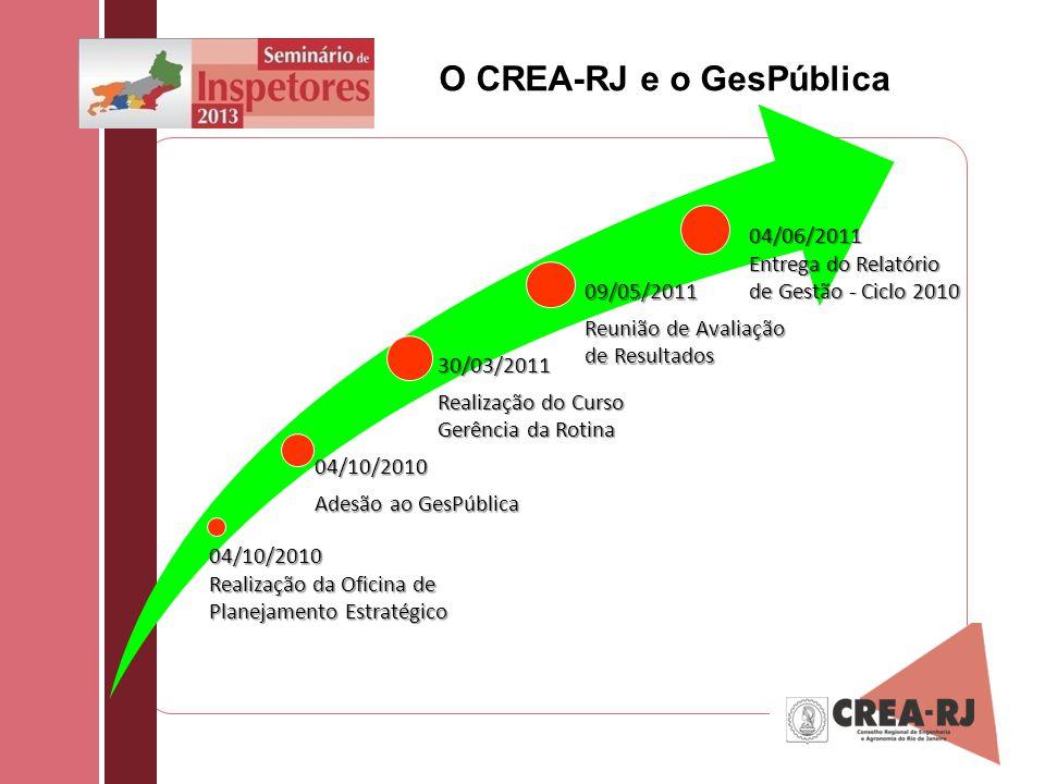 O CREA-RJ e o GesPública