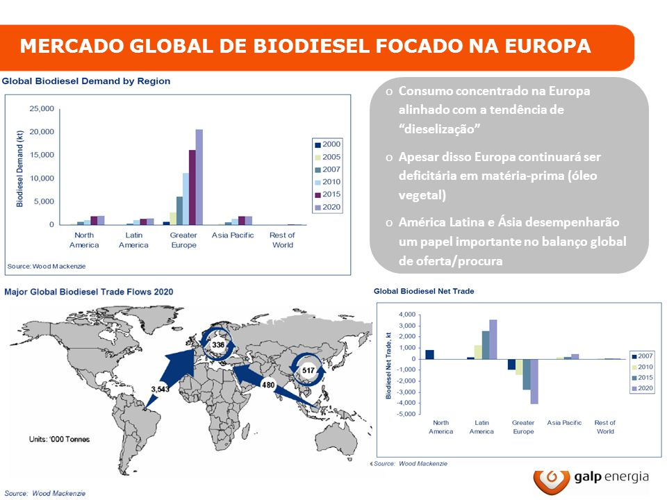 MERCADO GLOBAL DE BIODIESEL FOCADO NA EUROPA