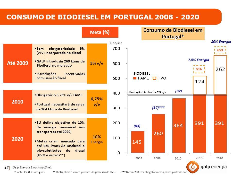 CONSUMO DE BIODIESEL EM PORTUGAL 2008 - 2020