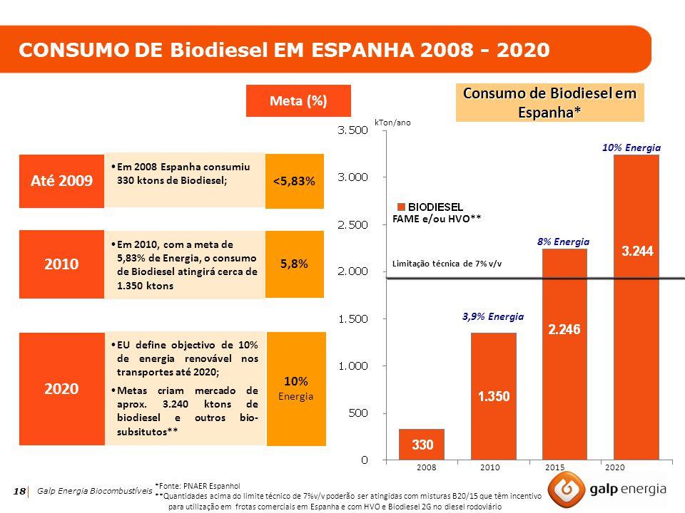 Consumo de Biodiesel em Espanha* Limitação técnica de 7% v/v