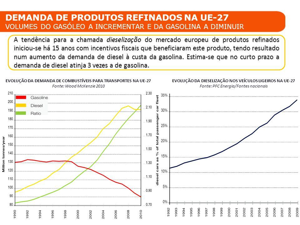 DEMANDA DE PRODUTOS REFINADOS NA UE-27 VOLUMES DO GASÓLEO A INCREMENTAR E DA GASOLINA A DIMINUIR