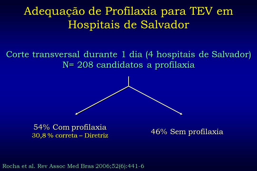 Adequação de Profilaxia para TEV em Hospitais de Salvador