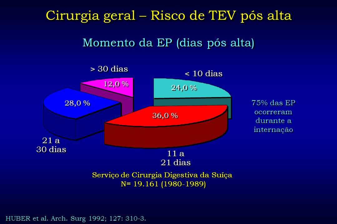 Cirurgia geral – Risco de TEV pós alta