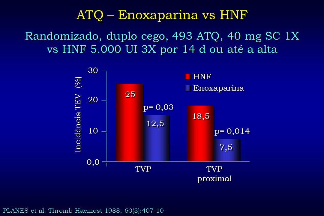 ATQ – Enoxaparina vs HNF